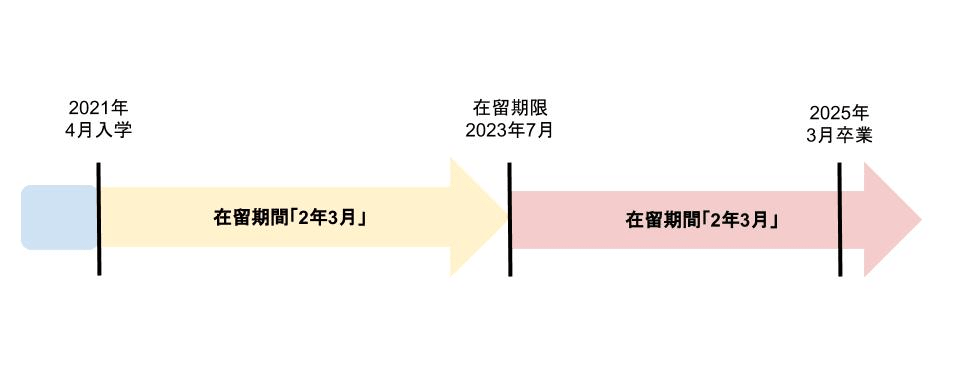 blog-chart-periodofresidence1
