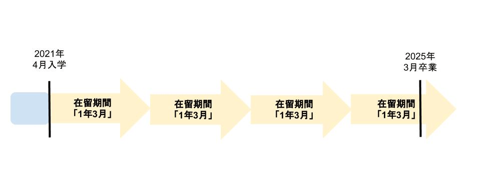 blog-chart-periodofresidence2