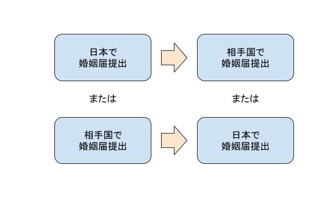 blog-japanese-spouse-marriage