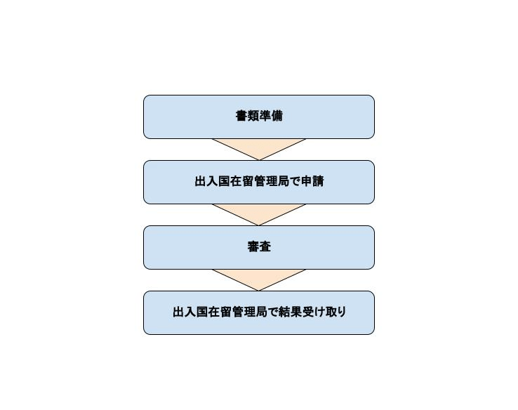 blog-permanent_resident_procedures