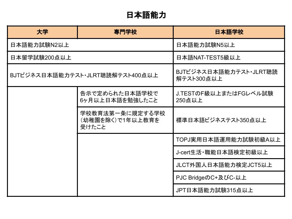 blog-studentvisa-japaneseskill