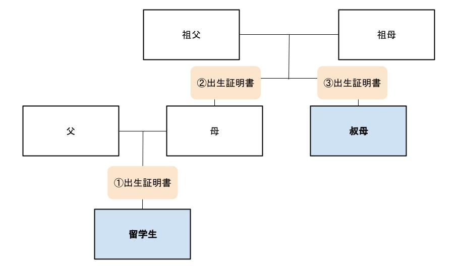 blog-studentvisa-family-relationship